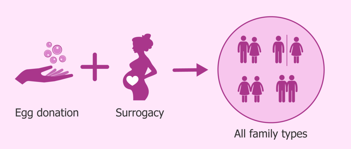 surrogacy-combined-with-donor-eggs-1200x510.png